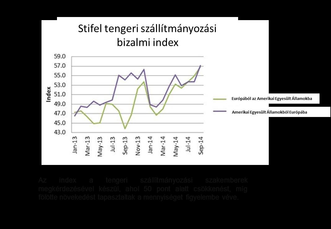Bizalmi index