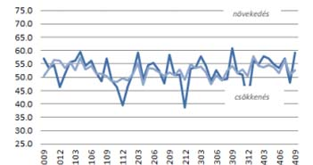 Beszerzési menedzser index, szeptember