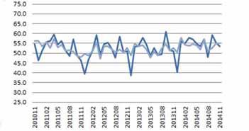 BMI,beszerzési menedzser index