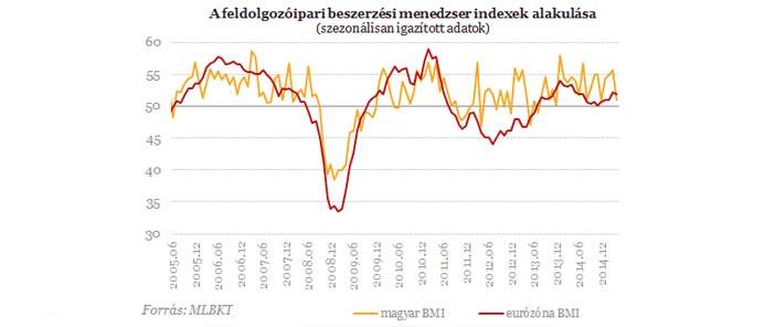 Beszerzési Menedzser Index áprilisban